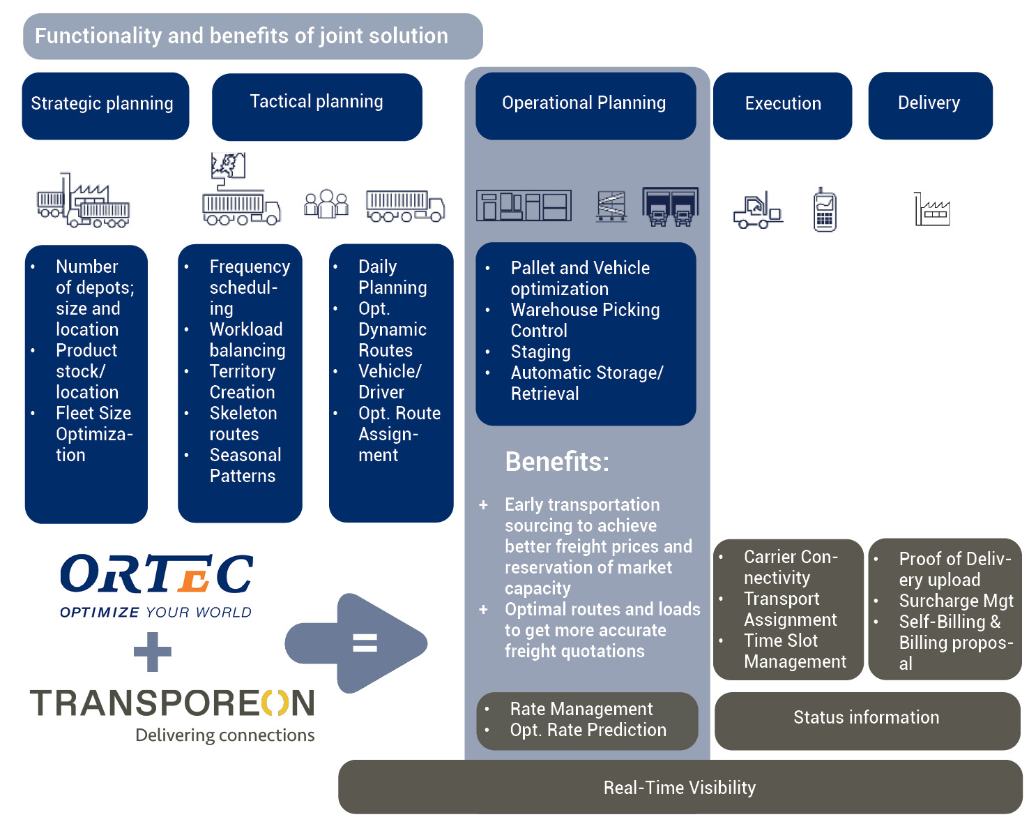 Transporeon partners with ORTEC to offer customers optimized truck-loading and routing solutions, for greater efficiency and reduced environmental impact